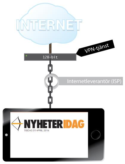VPN-illustration