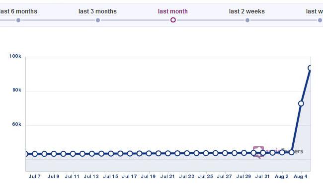 Här ser vi hur intresset ökat på Facebook. Foto: Faksimil / socialbakers.com