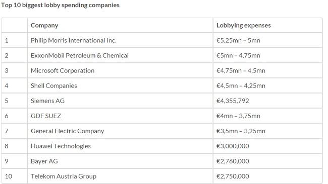 Vilka styr?Lobbypengar från USA eller EU:s befolkning.  Foto: FaksimilLobbyfacts