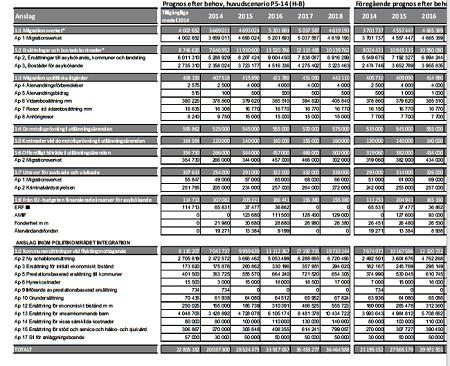 Siffror från Migrationsverkets novemberrapport