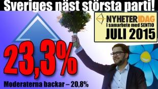 Chockmätningen som skakar Sverige: SD för första gången större än Moderaterna