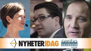 Nu samarbetar Nyheter Idag med Sentio om politiska opinionsmätningar. Bilden är ett montage. Foto: Chang Frick / Nyheter Idag
