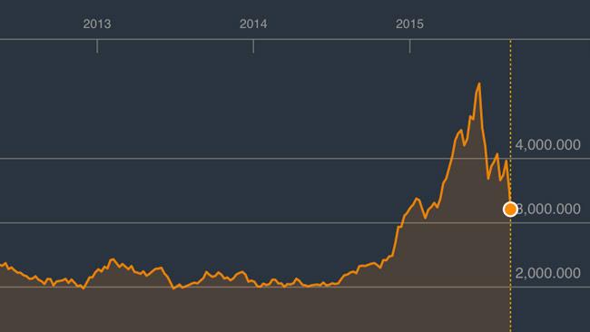 Shanhaibörsens utveckling de senaste åren. Det finns fortfarande stor fallhöjd. Foto: Faksimil Bloomberg.com