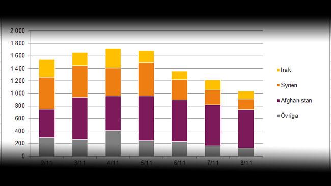 Nya siffror från Migrationsverket. Foto: Bild från migrationsverket.se