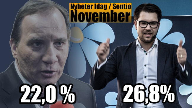Novembermätningen från Nyheter Idag / Sentio visar att SD slår nytt rekord i opinionen. Värre ser det ut för Socialdemokraterna och Stefan Löfven. Bilden är ett montage. Foto: Nyheter Idag