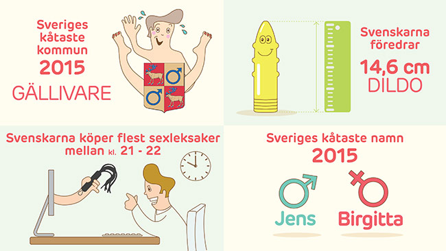 Meddellängden på en sålda dildos i Sverige stämmer överens med längden på svenska mäns snoppar.