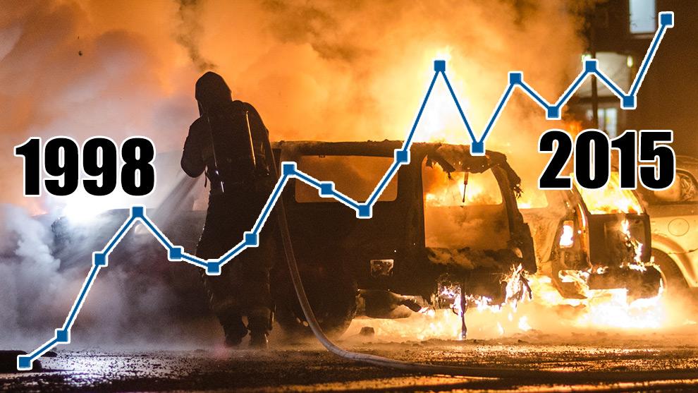 Det är en kraftig ökning av anlagda bilbränder enligt statistiken från MSB. Grafik och Foto: Nyheter Idag