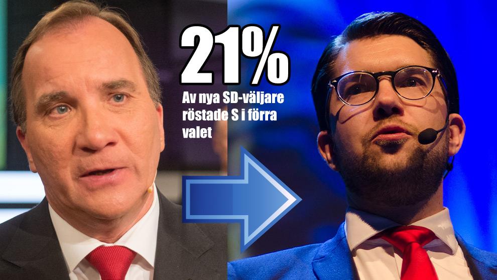 Socialdemokraterna tappar nettoväljare till Sverigedemokraterna. Det visar en undersökning från Nyheter Idag / Sentio.