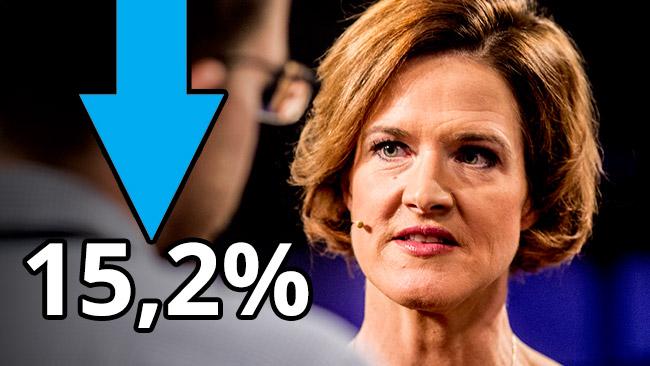 Siffrorna vittnar om en kris för Anna Kinberg Batra och Moderaterna. Foto: Nyheter Idag