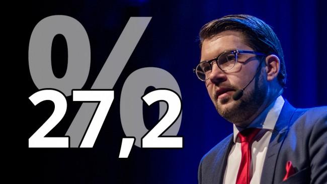Det går framåt för Sverigedemokraterna och Jimmie Åkesson. Foto: Nyheter Idag