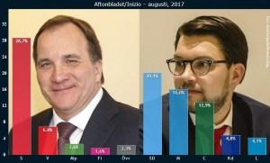 S ökar och SD backar i Aftonbladet-mätning