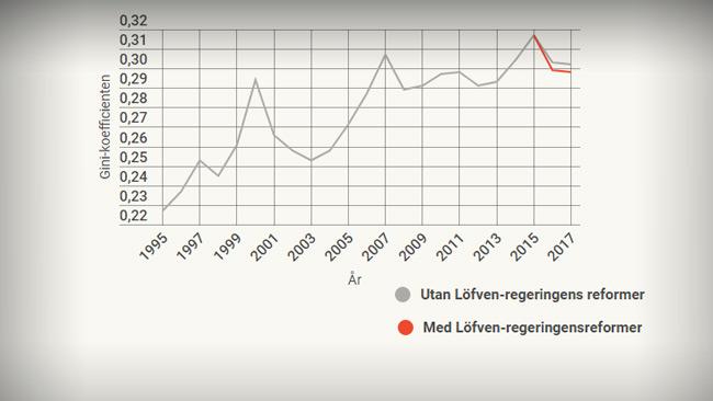 Gini-koefficentens utveckling sedan 1995. 0 = alla tjänar lika mycket 1 = en person äger allt. Faksimil: Arbetet.se