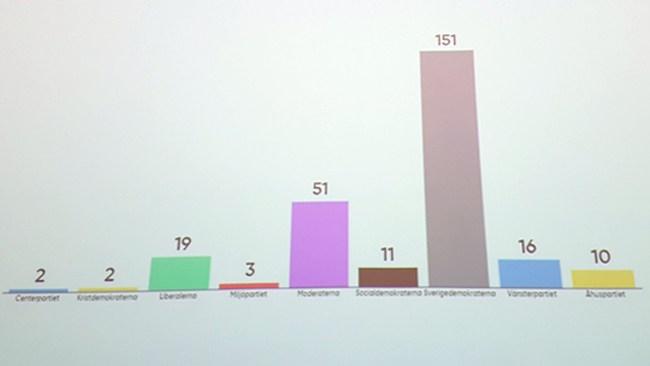 Chocksiffrorna –SD får nästan 60 procent i skolomröstning