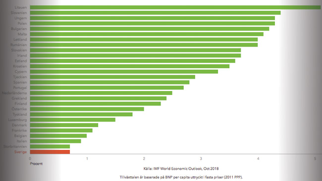 Sverige i botten av valdtaktsstatistik