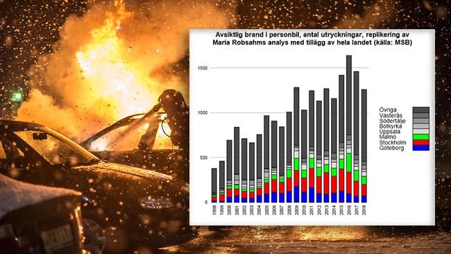 Hagberg: Så vilseleder Robsahm om bilbränder