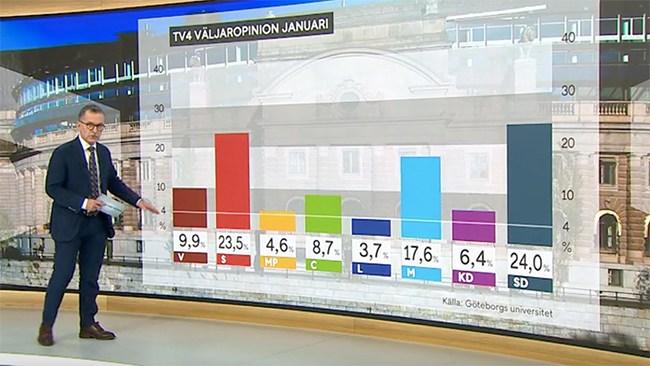 SD nu störst även i TV4 Väljaropinion