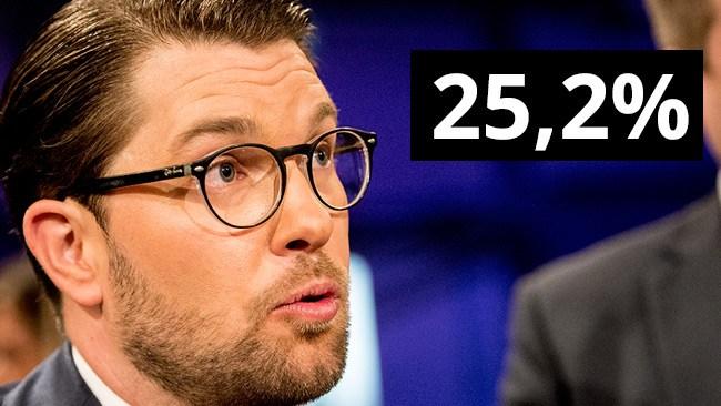 Ny blytung högermajoritet när SD blir största parti i Sentio